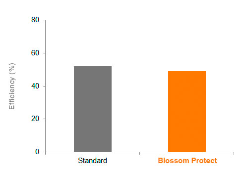 Blossom Protect™ - Storage Disease, N=56